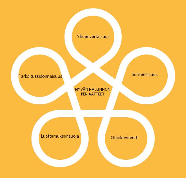 Hyvän hallinnon viisi periaatetta ovat yhdenvertaisuus, suhteellisuus, objektiivisuus, luottamuksensuoja ja tarkoituksensidonnaisuus.