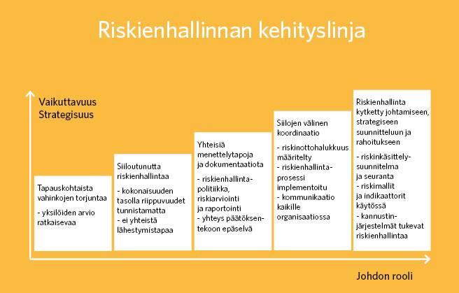 Kehityslinjan alussa vaikuttavuus ja strategisuussekä johdon rooli ovat pienimmillään. Ne kasvavat seuraavasti, 5 vaihetta: 1. Tapauskohtaista vahinkojen torjuntaa: yksilöiden arvio ratkaisevaa. 2.Siiloutunuttariskienhallintaa: kokonaisuuden tasolla riippuvuudet tunnistamatta, ei yhteistä lähestymistapaa: 3. Yhteisiä menettelytapoja ja dokumentaatiota: riskienhallintapolitiikka, riskiarviointi ja raportointi, yhteys päätöksentekoon epäselvä. 4. Siilojen välinen koordinaatio: riskinottohalukkuus määritelty, riskienhallintaprosessi implementoitu, kommunikaatio kaikille organisaatiossa. 5. Riskienhallinta kytketty johtamiseen, strategiseen suunnitteluun ja rahoitukseen: riskienkäsittelysuunnitelma ja seuranta, riskimallit ja indikaattorit käytössä, kannustinjärjestelmät tukevat riskienhallintaa.