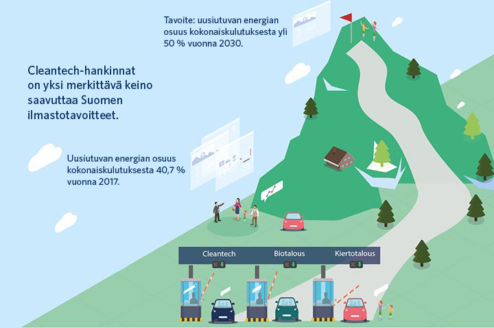 Cleantech-hankinnat on yksi merkittävä keino saavuttaa Suomen ilmastotavoitteet. Tavoitteena on, että vuonna 2030 uusiutuvan energian osuus kokonaiskulutuksesta olisi yli 50 prosenttia. Vuonna 2017 osuus oli 40,7 prosenttia. Kolme autoa porteilla, joiden yllä lukee Cleantech, Biotalous ja Kiertotalous. Porteilta lähtee tie vihreälle vuorelle, jossa sijaitsee maali. Piirroskuva.