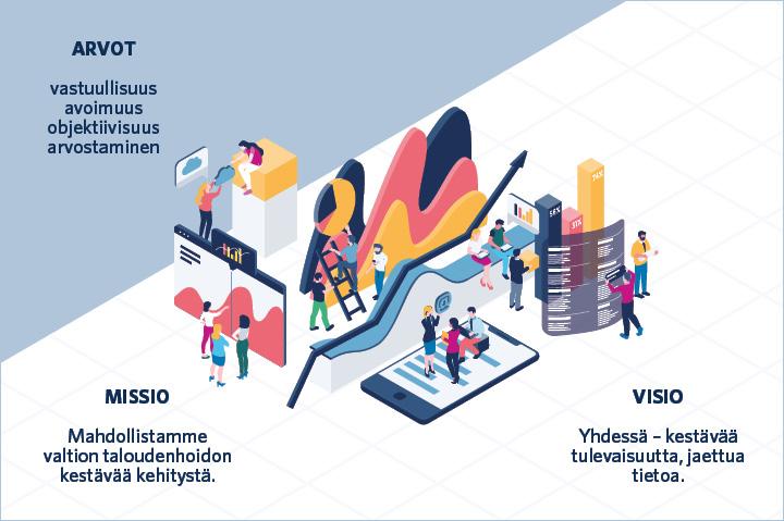 Tarkastusviraston arvot: vastuullisuus, avoimuus, objektiivisuus ja arvostaminen. Visio: yhdessä – kestävää tulevaisuutta, jaettua tietoa. Missio: mahdollistamme valtion taloudenhoidon kestävää kehitystä.