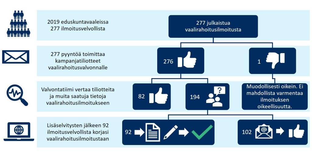 Lisäselvityksen toimittaneista 102 henkilön ei tarvinnut korjata vaalirahoitusilmoitustaan.
