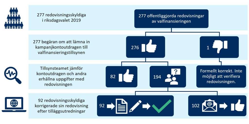 Av de som lämnade in tilläggsutredning behövde 102 personer inte korrigera sin anmälan om valfinansiering.