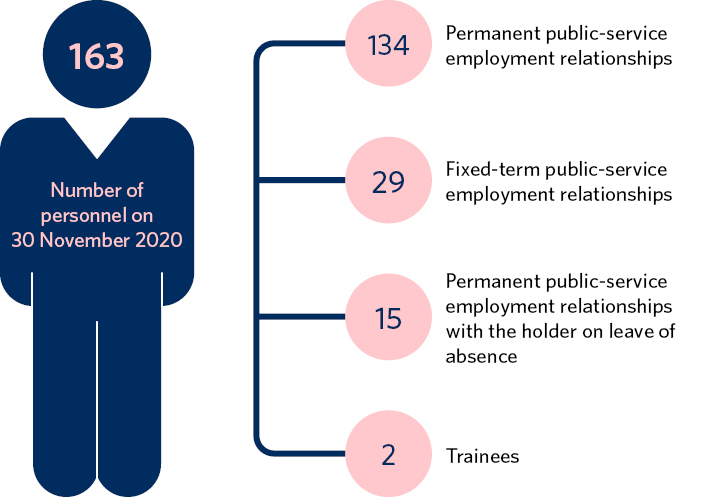 Number of personnel on 30 November 2020: 163. Of these employees, 134 were in a permanent public-service employment relationship, 29 were in a fixed-term public-service employment relationship, 15 were on a leave of absence from a permanent public-service employment relationship, and two were trainees.