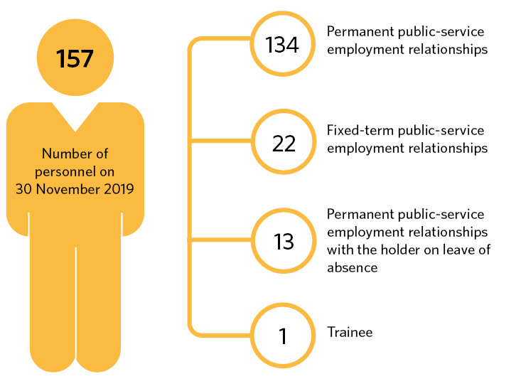 Number of personnel on 31 November 2019: 157. Of these employees, 134 are in a permanent public-service employment relationship, 22 are in a fixed-term public-service employment relationship, 13 are on leave of absence from a permanent public-service employment relationship and one is a trainee.