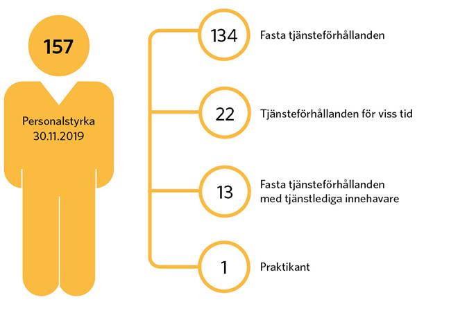 Personalstyrka per 30.11.2019 totalt 157 personer. Fördelad på 134 fasta tjänsteförhållanden, 22 tjänsteförhållanden för viss tid, 13 tjänstlediga från fasta tjänsteförhållanden och 1 praktikant.