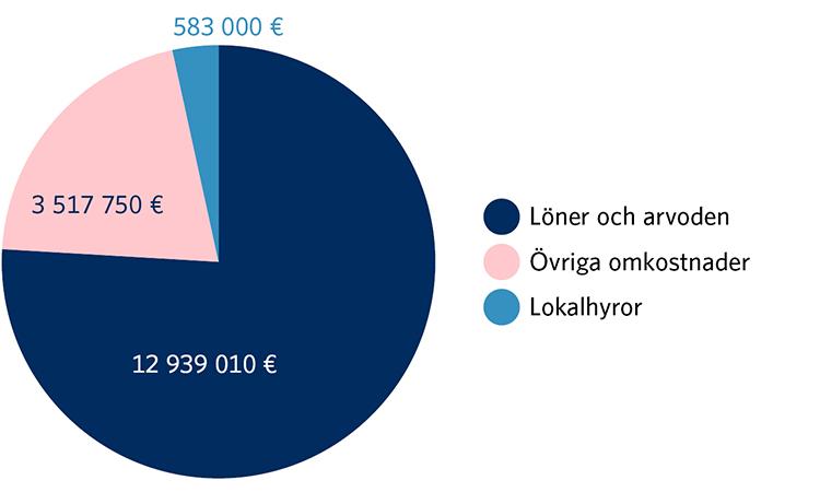 Planerad anslagsfördelning 2021. Löner och arvoden 12 939 010 euro. Övriga omkostnader 3 517 750 euro. Lokalhyror 583 000 euro.