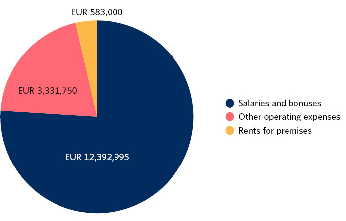 Planned allocation of appropriations in 2020. Salaries and fees EUR 12,392,995. Other operating expenses EUR 3,331,750. Rents for premises EUR 583,000.