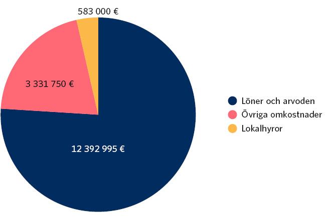 Planerad anslagsfördelning 2020. Löner och arvoden 12 392 995 euro. Övriga omkostnader 3 331 750 euro. Lokalhyror 583 000 euro.