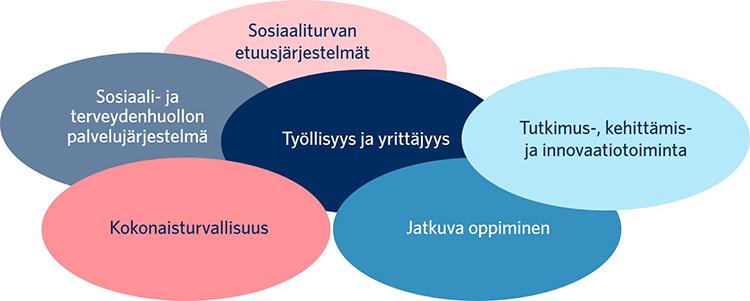 Hyvinvoiva ja turvallinen yhteiskunta -vaikuttavuusalueen osa-alueet ovat sosiaaliturvan etuusjärjestelmät, sosiaali- ja terveydenhuollon palvelujärjestelmä, työllisyys ja yrittäjyys, jatkuva oppiminen, tutkimus-, kehittämis- ja innovaatiotoiminta sekä kokonaisturvallisuus.