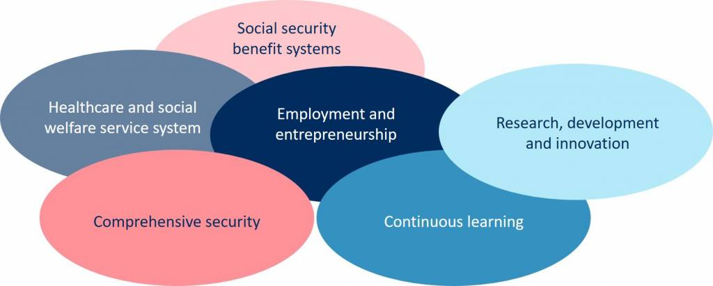 The sub-areas of the impact area A Safe, Healthy and Affluent Society are social security benefit systems, healthcare and social welfare service system, employment and entrepreneurship, continuous learning, research, development and innovation, and comprehensive security.