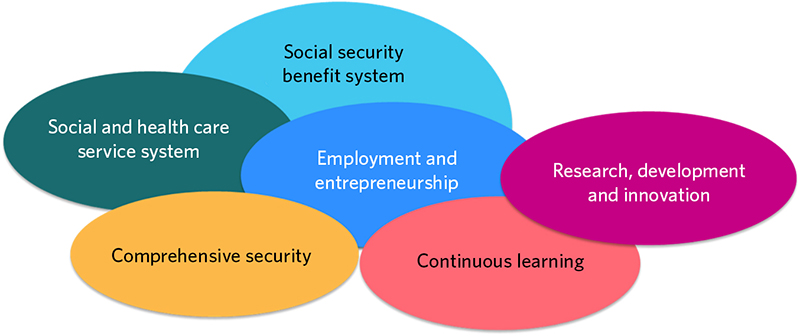 Sub-areas of the topic A Safe, Healthy and Affluent Society are social security benefit systems, social and health care service system, employment and entrepreneurship, continuous learning, research, development, and innovation as well as comprehensive security.
