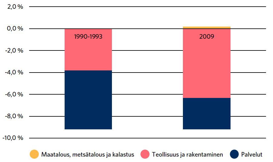 Teollisuus ja rakentaminen vähenivät 1990-lamassa vähemmän kuin finanssikriisissä. Maatalous, metsätalous ja kalastus lisääntyivät finanssikriisissä hieman.