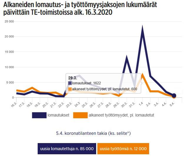 Siirry työ- ja elinkeinoministeriön sivulle, jossa seurataan koronaviruksen vaikutuksia työllisyystilanteeseen.