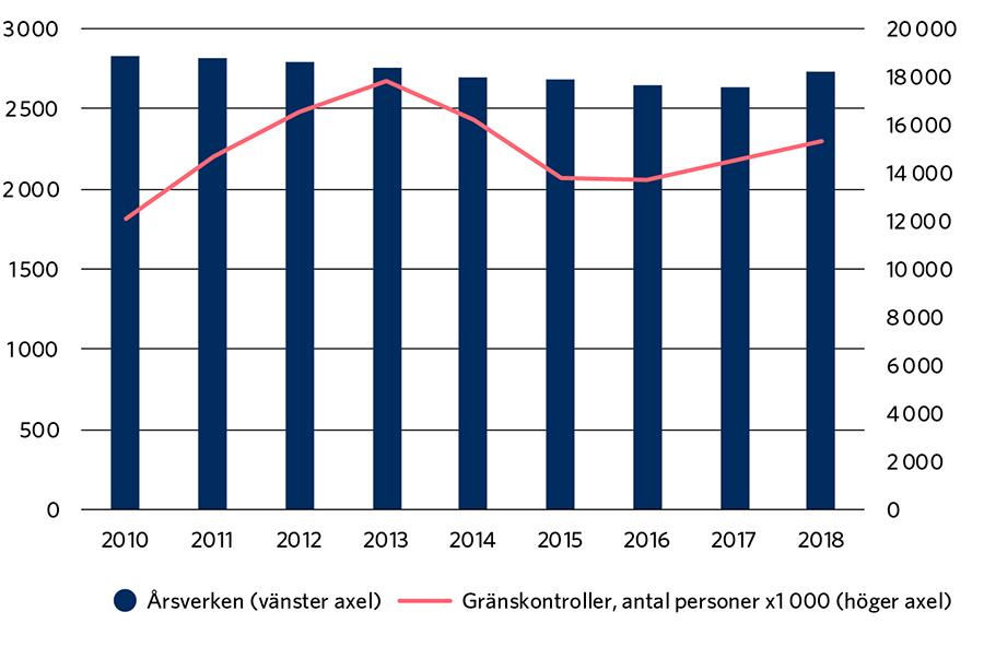 År 2010: 2 824 årsverken, 12 100 gränskontroller. År 2011: 2 814 årsverken, 14 700 gränskontroller. År 2012: 2 790 årsverken, 16 500 gränskontroller. År 2013: 2 748 årsverken, 17 800 gränskontroller. År 2014: 2 685 årsverken, 16 200 gränskontroller. År 2015: 2 679 årsverken, 13 800 gränskontroller. År 2016: 2 645 årsverken, 13 700 gränskontroller. År 2017: 2 635 årsverken, 14 500 gränskontroller. År 2018: 2 725 årsverken, 15 300 gränskontroller.