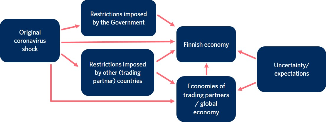 The original coronavirus shock has impacted the Finnish economy both directly and through the following factors: restrictions imposed by the Finnish Government and the governments of other countries, economies of Finland's trading partners and the global economy. The Finnish economy and the world economy in general are also impacted by uncertainty and expectations.