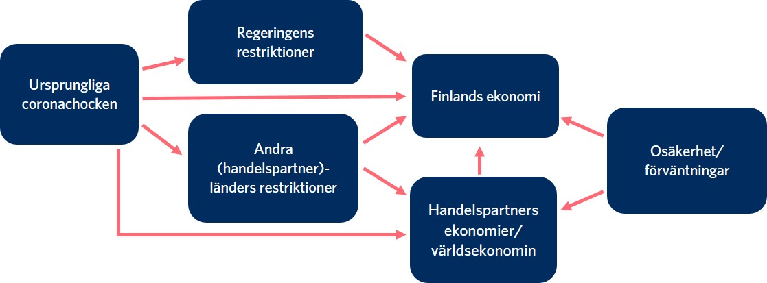 Ursprungliga coronachocken påverkar Finlands ekonomi förutom direkt också via följande: Regeringens restriktioner, andra länders restriktioner, handelspartners ekonomier och världsekonomin.Även osäkerheten och förväntningarna påverkar Finlands och övriga världens ekonomi.