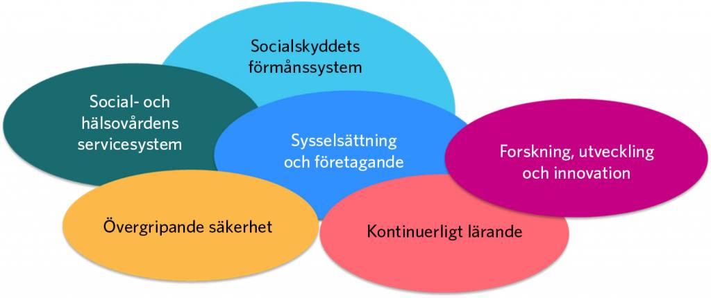 Effektområdet Välmående och tryggt samhälle omfattar delområdena sociala trygghetssystem, social- och hälsovårdens servicesystem, sysselsättning och företagande, kontinuerligt lärande, forskning, utveckling och innovation samt övergripande säkerhet.