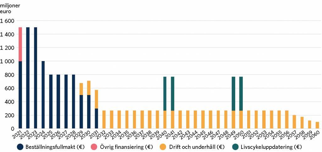 Beräknad fördelning av livscykelkostnaderna för HX-projektet på åren 2021–2060. Beställningsfullmakten och de övriga kostnaderna för upphandlingen uppgår till totalt 10 miljarder euro 2021–2031. Drifts- och underhållskostnaderna är 8 miljarder euro 2029–2060. Livscykeluppdateringarna är här schemalagda till 2040–2041 och 2049–2050 och beräknas kosta sammanlagt 2 miljarder euro. Samtliga belopp anges i 2020 års penningvärde.