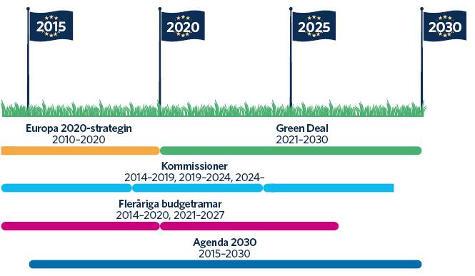 Kommissionens Europa 2020-strategi omfattade åren 2010–2020. Kommissionens initiativ den gröna given omfattar åren 2021–2030. Kommissionens mandatperiod är fem år. Den föregående kommissionens mandatperiod var 2014–2019 och den nuvarande kommissionens mandatperiod går ut 2024. Omfattningen av EU:s fleråriga budgetramar har varit cirka sju år (2014–2020 och 2021–2027). FN antog Agenda 2030 år 2015.