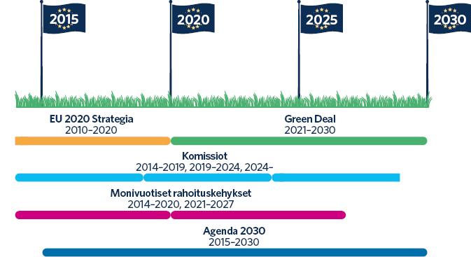 Komission EU 2020 -strategia ulottui vuosille 2010–2020. Komission vihreän kehityksen ohjelma kattaa vuodet 2021–2030. EU-komission toimikausi kestää 5 vuotta. Edellinen komissio istui vuodet 2014–2019 ja nykyisen komission kausi jatkuu vuoteen 2024. EU:n monivuotiset rahoituskehykset ovat kattaneet noin 7 vuotta: vuodet 2014–2020 ja 2021–2027. Agenda 2030 -ohjelma annettiin vuonna 2015.