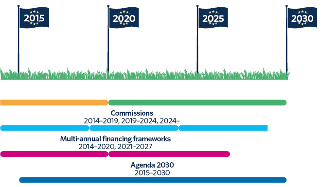 The Commission's EU 2020 Strategy covered the years 2010–2020. The Commission's Green Deal programme covers the years 2021–2030. The mandate of the EU Commission is five years. The previous Commission was in office from 2014 to 2019, and the mandate of the present Commission continues until 2024. The EU's multi-annual financing frameworks have covered about seven years: 2014–2020 and 2021–2027. The 2030 Agenda was issued in 2015.
