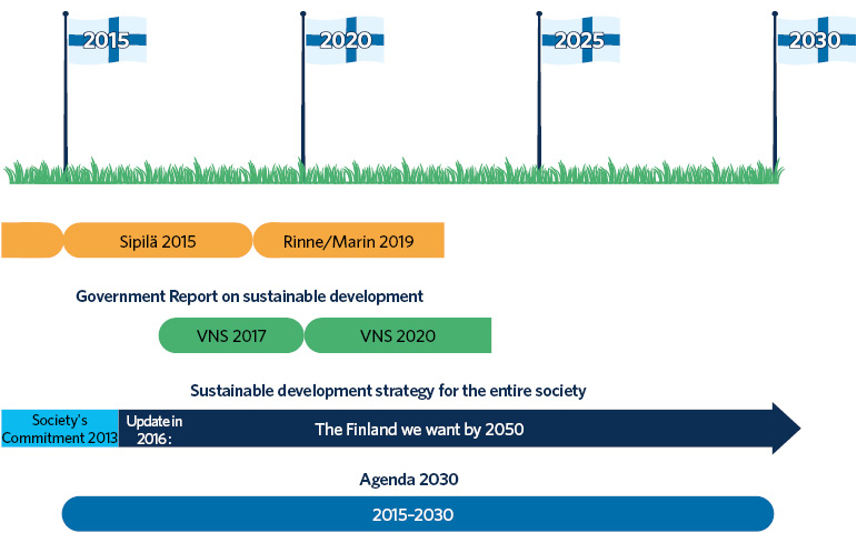 """In Finland, Sipilä's Government Programme was issued in 2015, and Rinne's and Marin's Government Programme was issued in 2019. The Society's Commitment was issued in Finland in 2013 and updated in 2016. It formed a sustainable development strategy, entitled """"The Finland we want by 2050"""", for the entire society. The Government issued a report on sustainable development in 2017. The present Government is planning to issue a new report on sustainable development in 2020. The 2030 Agenda covers the years 2015–2030."""