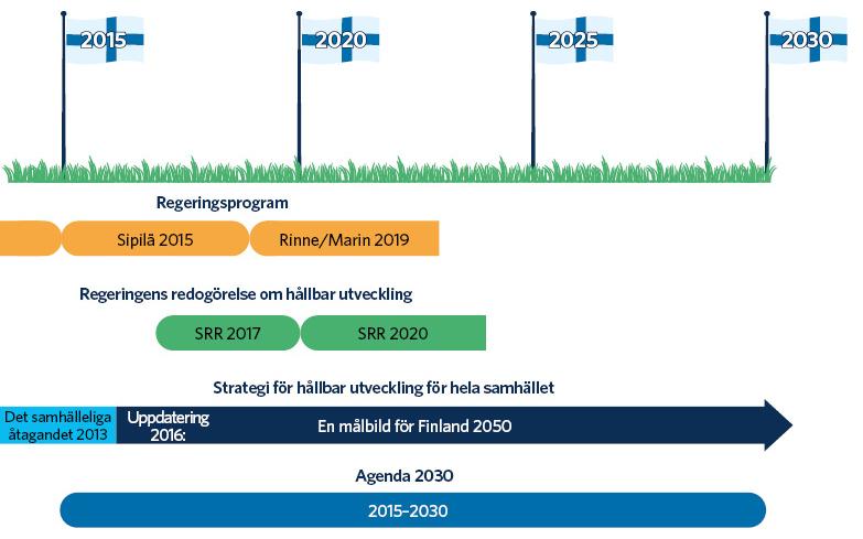 """I Finland lämnade regeringen Sipilä sitt program 2015 och regeringarna Rinne och Marin sina program 2019. Finlands samhälleliga åtagande offentliggjordes 2013 och uppdaterades 2016. Åtagandet formulerades som en strategi för hållbar utveckling för hela samhället, kallad """"En målbild för Finland 2050"""". Statsrådet lämnade en redogörelse om hållbar utveckling 2017. Den sittande regeringen har för avsikt att lämna en ny redogörelse 2020. FN:s Agenda 2030 omfattar åren 2015–2030."""