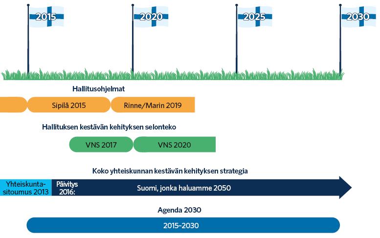 Suomessa Sipilän hallituksen ohjelma annettiin vuonna 2015 ja Rinteen ja Marinin hallituksen ohjelma vuonna 2019. Suomen yhteiskuntasitoumus annettiin vuonna 2013 ja se päivitettiin vuonna 2016. Se loi koko yhteiskunnan kestävän kehityksen strategian nimeltä Suomi, jonka haluamme vuonna 2050.