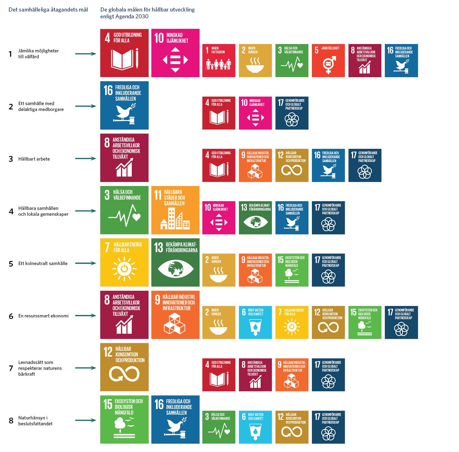 Målen i Finlands samhälleliga åtagande omfattar på det stora hela huvudmålen i Agenda 2030. Målen i åtagandet är jämlika möjligheter till välfärd, ett samhälle med delaktiga medborgare, hållbart arbete, hållbara samhällen och lokala gemenskaper, ett kolneutralt samhälle, en resurssmart ekonomi, levnadssätt som respekterar naturens bärkraft och naturhänsyn i beslutsfattandet.