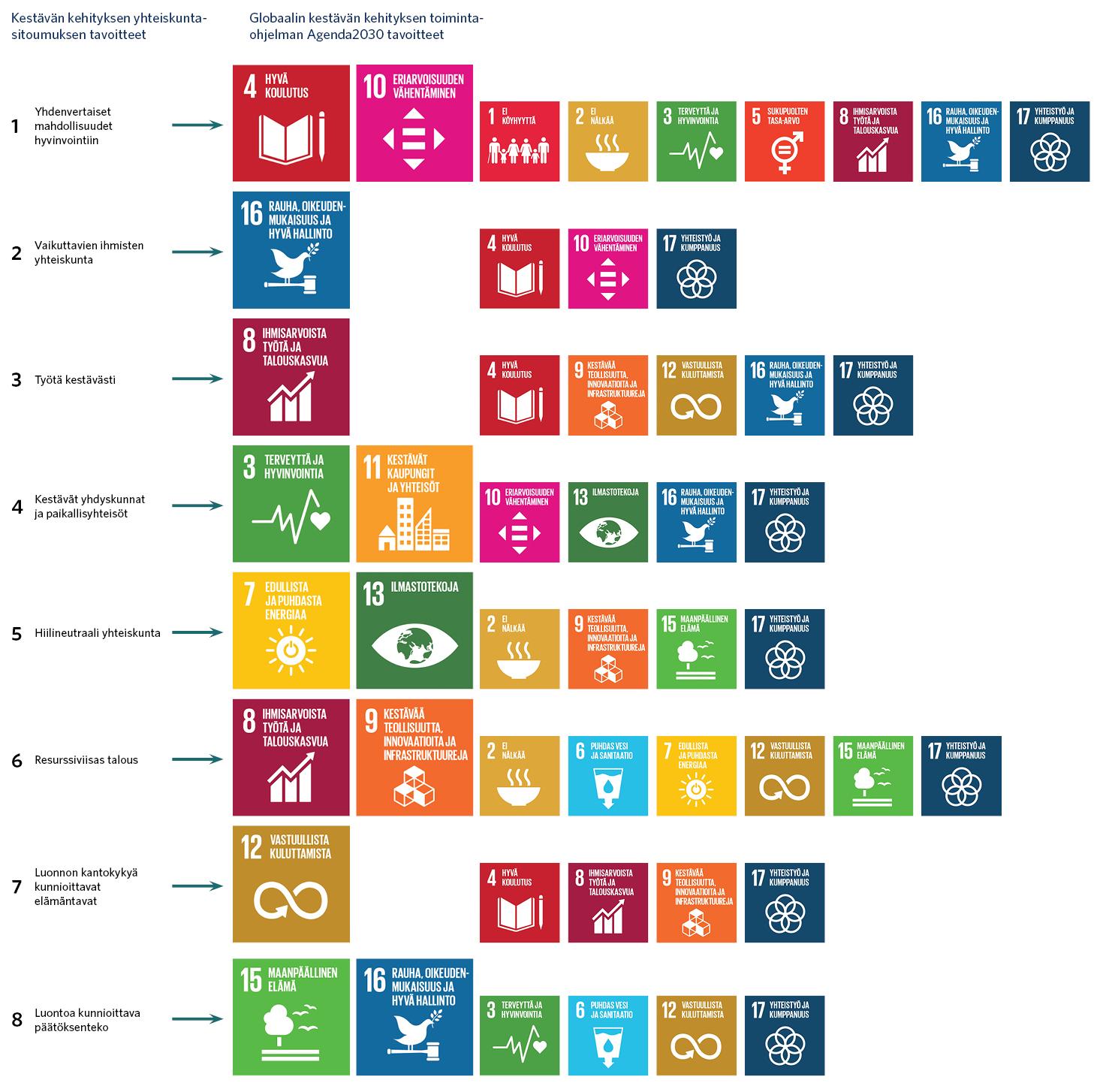 Suomen yhteiskuntasitoumuksen tavoitteet sisältävät melko kattavasti Agenda 2030 -ohjelman päätavoitteet. Sitoumuksen tavoitteet ovat yhdenvertaiset mahdollisuudet hyvinvointiin, vaikuttavien ihmisten yhteiskunta, työtä kestävästi, kestävät yhdyskunnat ja paikallisyhteisöt, hiilineutraaliyteiskunta, resurssiviisas talous, luonnon kantokykyä kunnioittava elämäntavat ja luontoa kunnioittava päätöksenteko.
