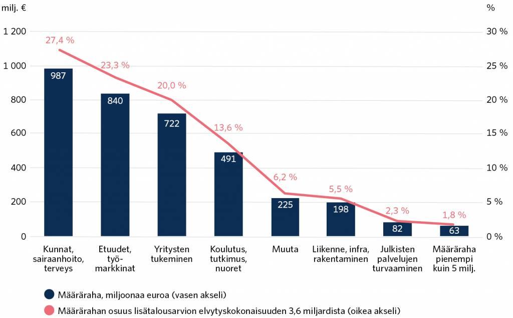 """Kategoria """"Muuta"""",225 miljoonaa euroa eli 6,2 prosenttia elvytyskokonaisuudesta. Liikenne, infra ja rakentaminen,198 miljoonaa euroa eli 5,5 prosenttia kokonaisuudesta. Julkisten palvelujen turvaaminen,82 miljoonaa euroa eli 2,3 prosenttia kokonaisuudesta."""