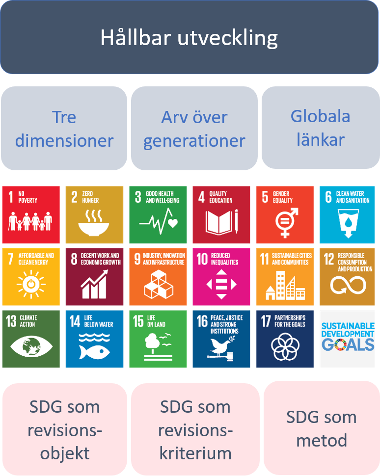 SDG-goals: no poverty, zero hunger, good health and well-being, quality education, gender equality, clean water and sanitation, affordable and clean energy, decent work and economic growth, industry, innovation and infrastructure, reduced inequality, sustainable cities and communities, responsible consumption and production, climate action, life below water, life on land, peace and justice and strong institutions, partnerships for the goals.