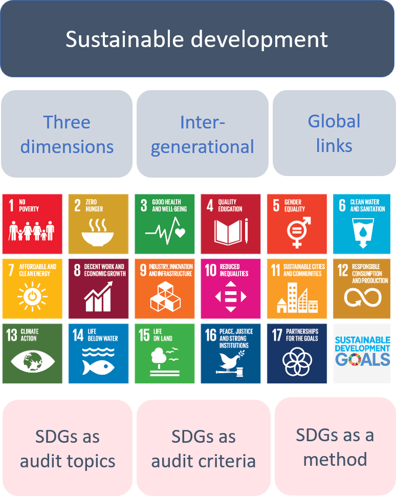 SDG goals: no poverty, zero hunger, good health and well-being, quality education, gender equality, clean water and sanitation, affordable and clean energy, decent work and economic growth, industry, innovation and infrastructure, reduced inequality, sustainable cities and communities, responsible consumption and production, climate action, life below water, life on land, peace and justice and strong institutions, partnerships for the goals.