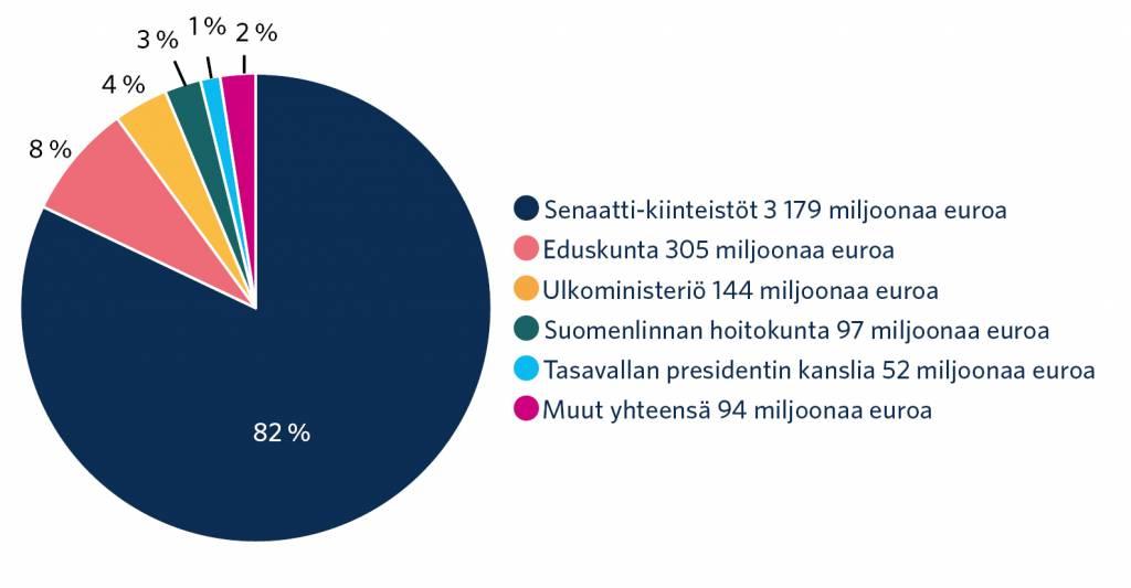 Kirjanpitoarvot euroina. Senaatti-kiinteistöt 3 179 miljoonaa. Eduskunta 305 miljoonaa. Ulkoministeriö 144 miljoonaa. Suomenlinnan hoitokunta 97 miljoonaa. Tasavallan presidentin kanslia 52 miljoonaa. Muut yhteensä 94 miljoonaa.