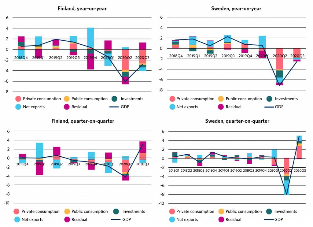 In year-on-year comparison, the GDP volume has dropped almost as much in Finland and Sweden during the coronavirus crisis. In Sweden, GDP has contracted slightly more sharply than in Finland because of the corona crisis. Of the demand items, private consumption has decreased the most.