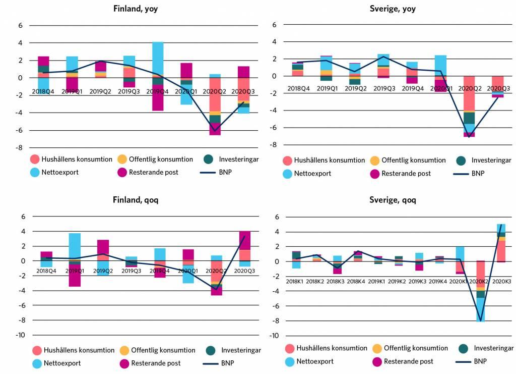 Jämfört med för ett år sedan har Finlands och Sveriges BNP minskat i nästan samma utsträckning under coronakrisen. Minskningen till följd av coronakrisen är något brantare i Sverige än i Finland. Av efterfrågeposterna har den privata konsumtionen minskat mest.