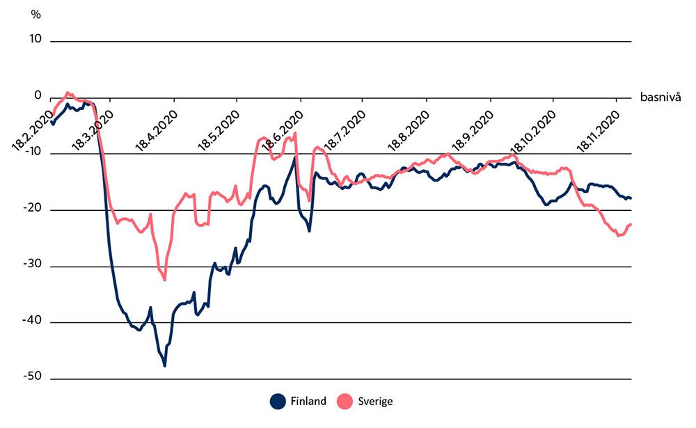 Människors rörlighet i anslutning till konsumtion av tjänster har minskat i båda länderna i början av coronakrisen, men något mer i Finland. Under sommaren har rörligheten ökat i båda länderna och åter minskat till hösten.