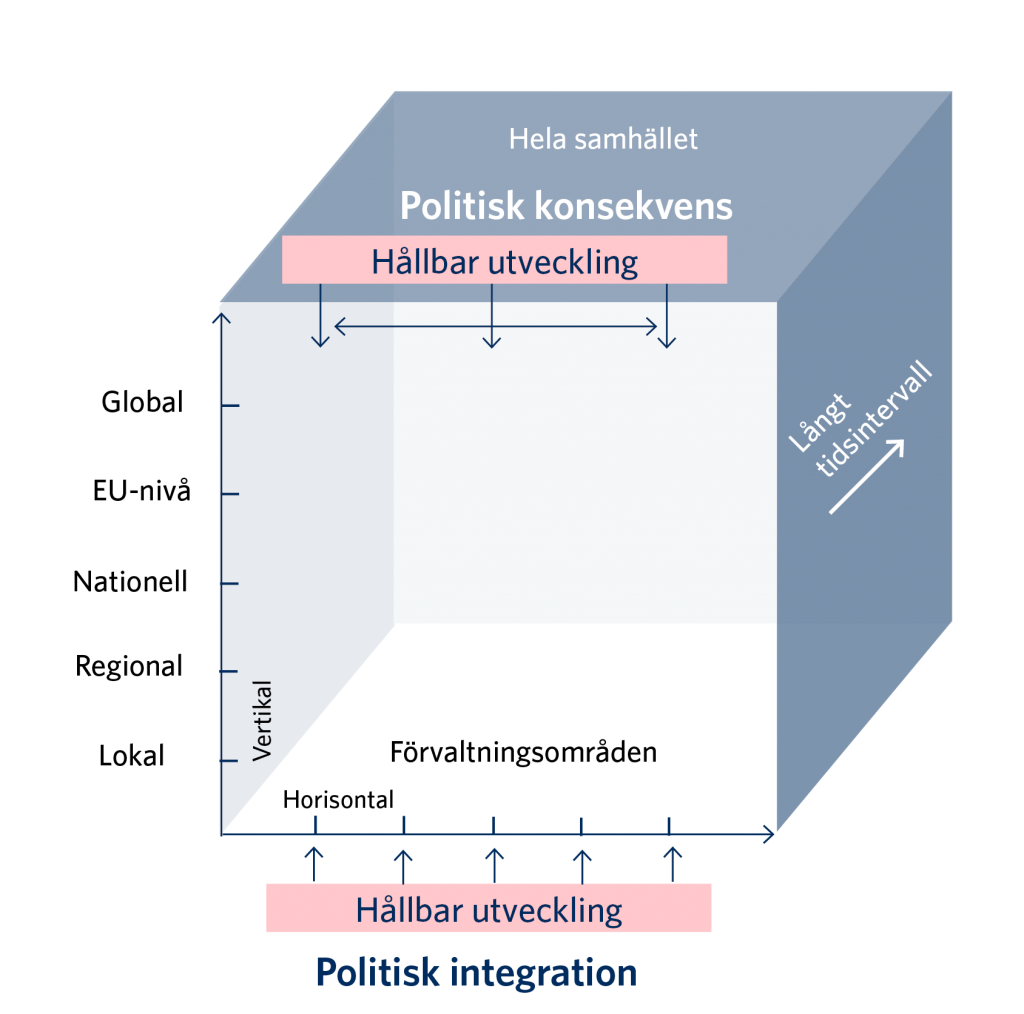 Uppgifterna i figuren presenteras i texten.