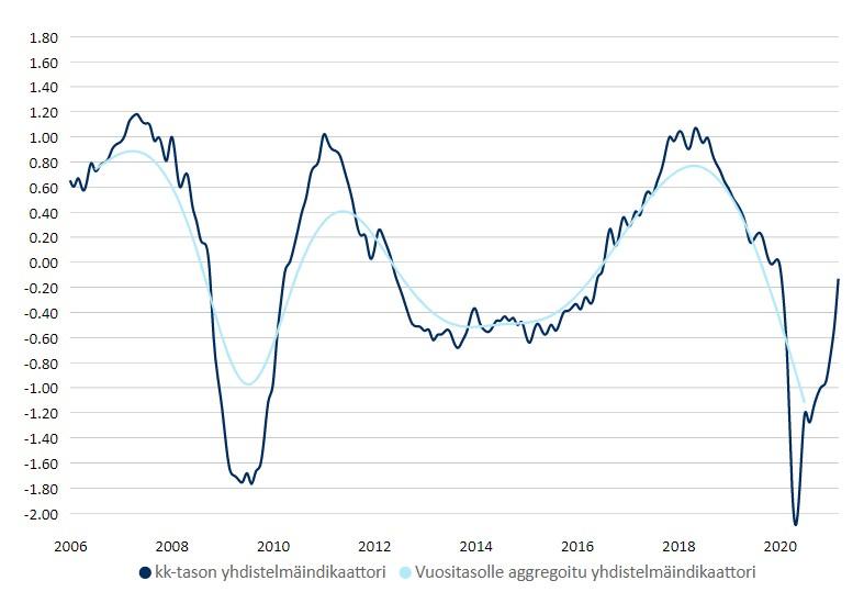 Yhdistelmäindikaattori sekä kuukausi- että vuositasolla. Kuviossa näkyy sekä kuukausi- että vuositason yhdistelmäindikaattorin arvot.