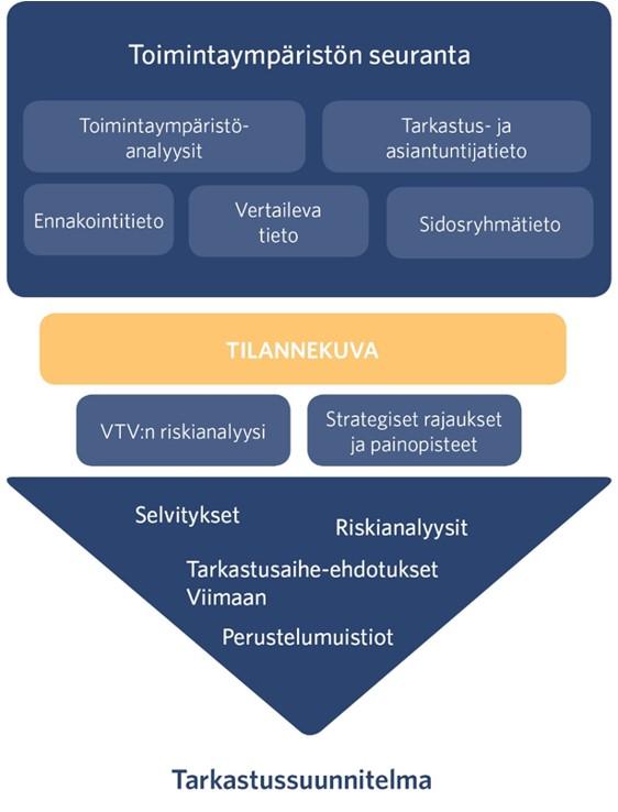 VTV:n tarkastussuunnitteluprosessissa toimintaympäristön seurannasta ja tilannekuvasta syntyvät yksittäisten tarkastusaiheiden riskianalyysit ja perustelumuistiot arvioidaan suunnittelukauden painopisteiden, VTV:n riskianalyysin ja tarkastuksen kriteereiden perusteella. Prosessin lopputuotoksena esitetään uudet tarkastusaiheet viraston tarkastussuunnitelmaan.