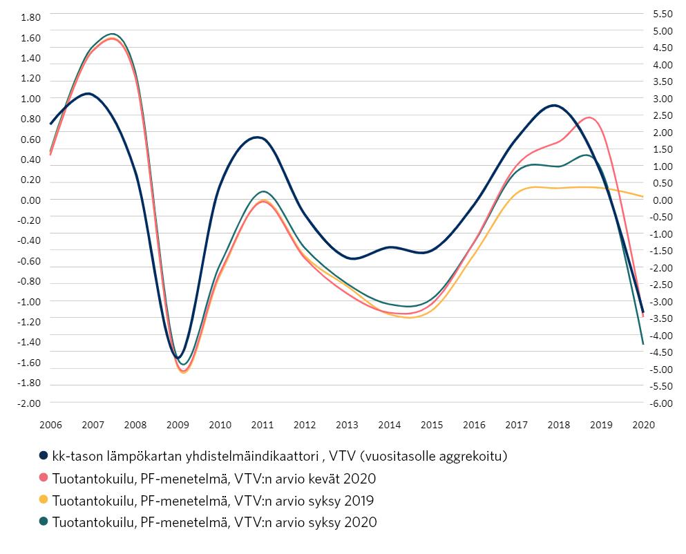 Vuositason yhdistelmäindikaattori ja tuotantokuiluarviot vuosilta 2019 ja 2020. Kuviossa yhdistelmäindikaattorin aikasarjaa verrataan VTV:n Euroopan komission menetelmällä laskemiin kevään 2020, syksyn 2020 sekä syksyn 2019 tuotantokuiluarvioihin.