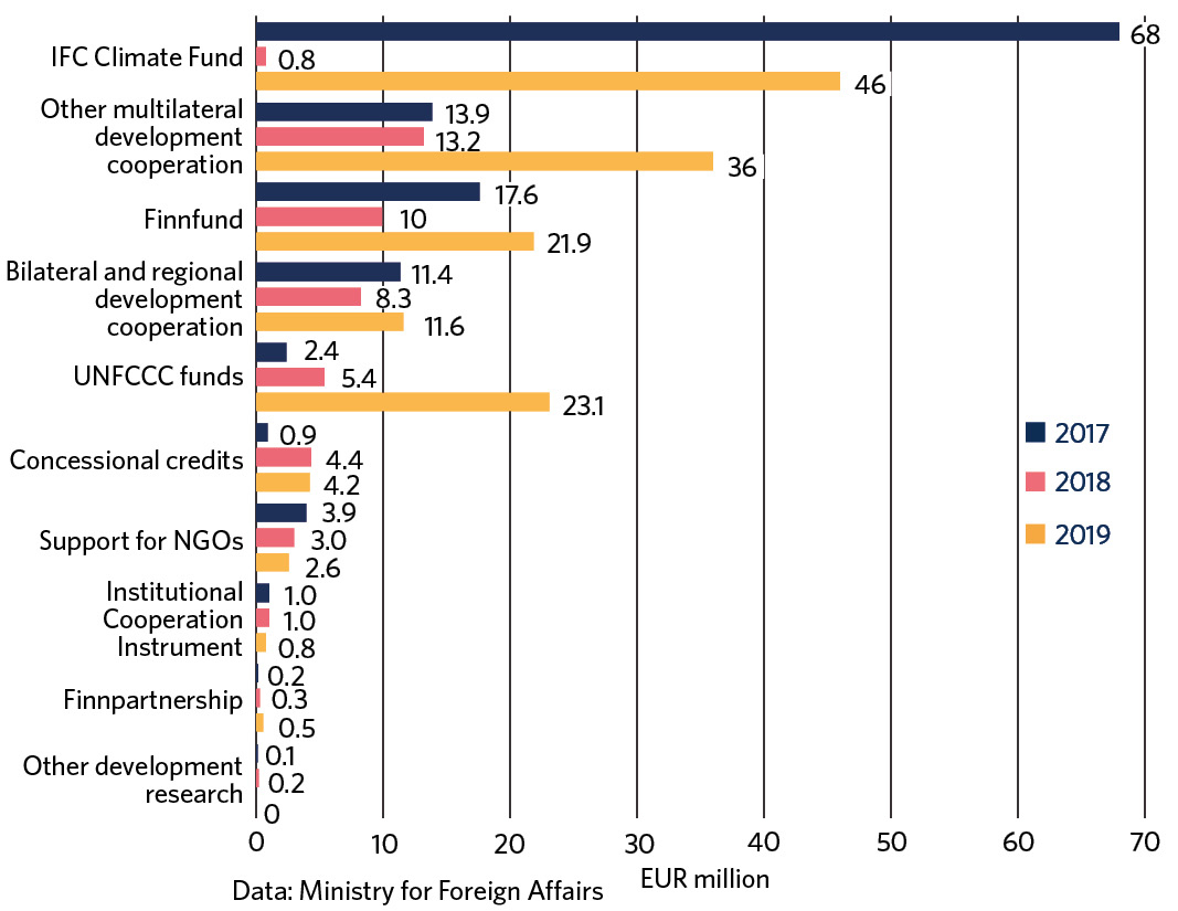 The figure shows the total of climate finance between 2017 and 2019 broken down by mode of development cooperation and instrument: IFC Fund 114.8 million, other multilateral development cooperation 63.1 million, Finnfund 49.5 million, bilateral and regional development cooperation 31.3 million, UNFCCC funds 30.9 million, concessional credits 9.5 million, NGO support 9.5 million, Institutional Cooperation Instrument 2.8 million, Finnpartnership 1 million, other development research 0.3 million.